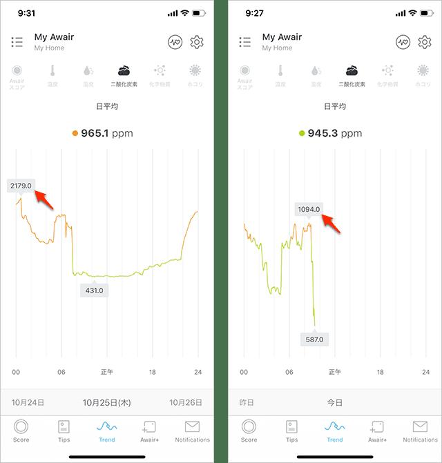 二酸化炭素の数値 改善前と改善後