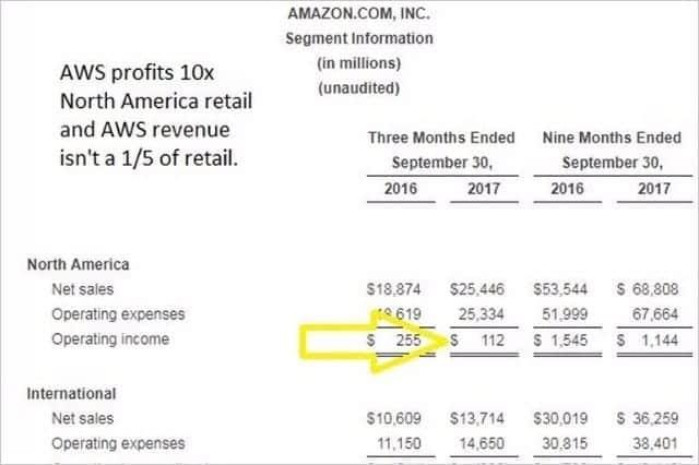 Amazon、第3四半期 34%増収