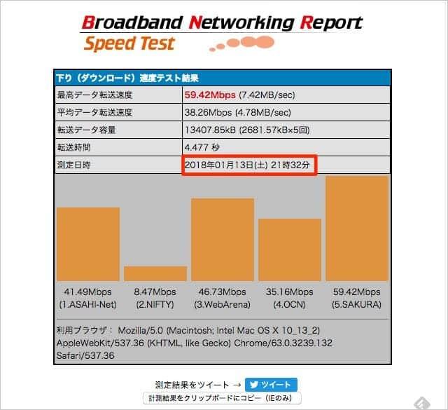 IPv6オプション契約後の回線スピード