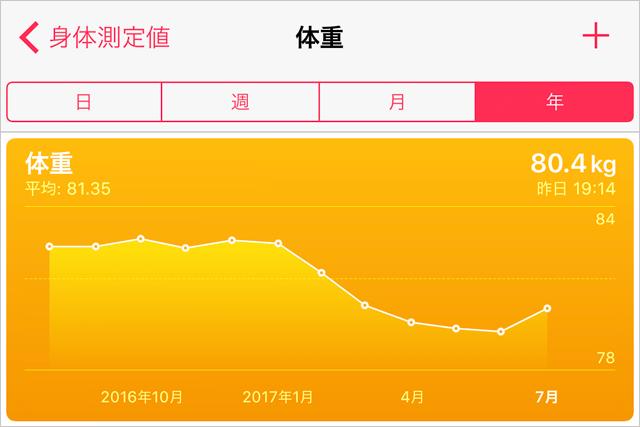 体重の推移 年間