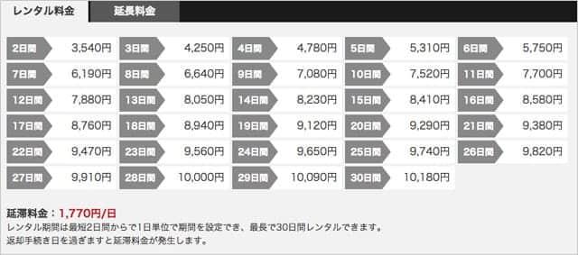 DMM Apple Watch レンタル価格表