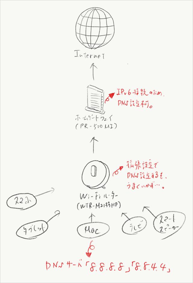 自宅のネットワーク環境の構成