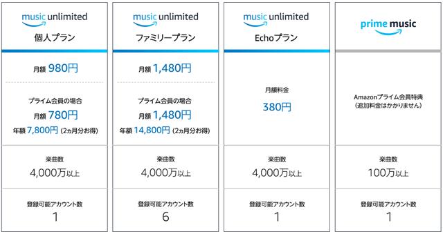 Amazon Musicの価格体系