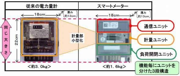 従来の電力量計とスマートメーター