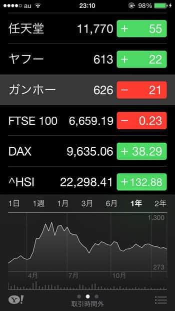 ガンホー株価