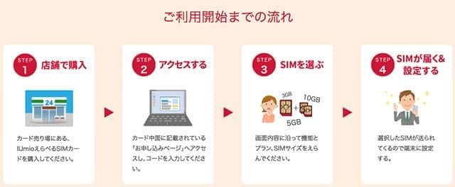 IIJmio えらべるSIMカード 購入から利用開始までの流れ