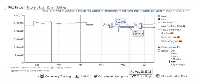 iMac Keepaで価格変動をチェック