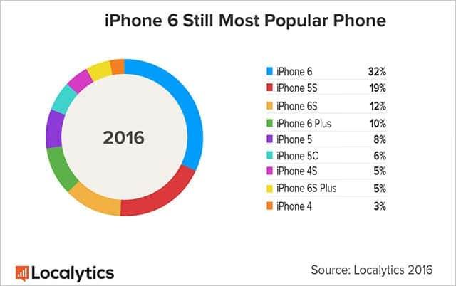 iPhoneの人気機種シェアグラフ