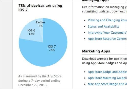 iOS 7 のシェアは78%