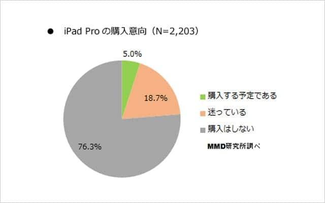 iPad Pro 購入予定者はわずか5%