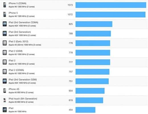 iPhone 5は超速い!Geekbenchのベンチマークグラフ