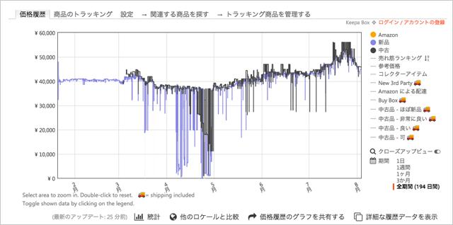 Keepa グラフ画像