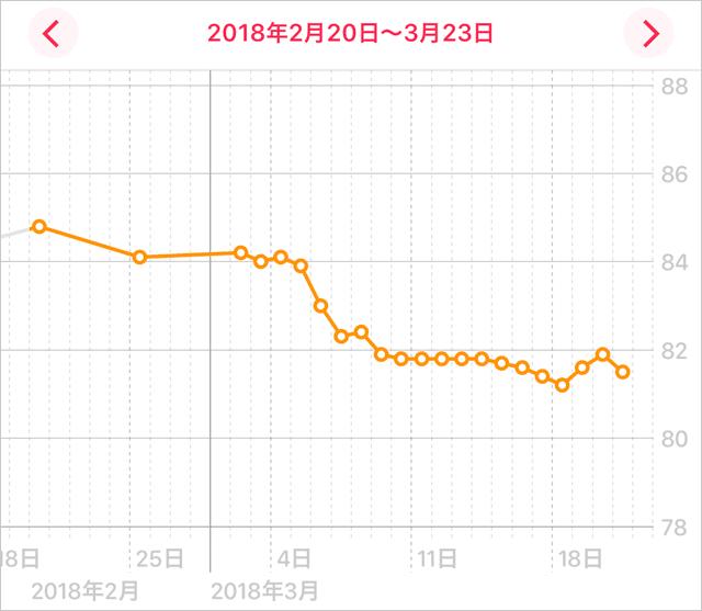 初めての糖質制限 2週間で2.9kg減量に成功