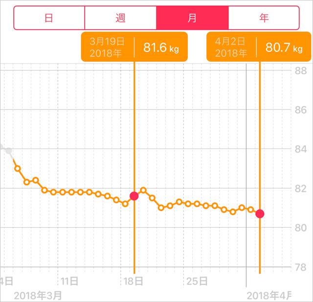 3-4週目の体重の推移