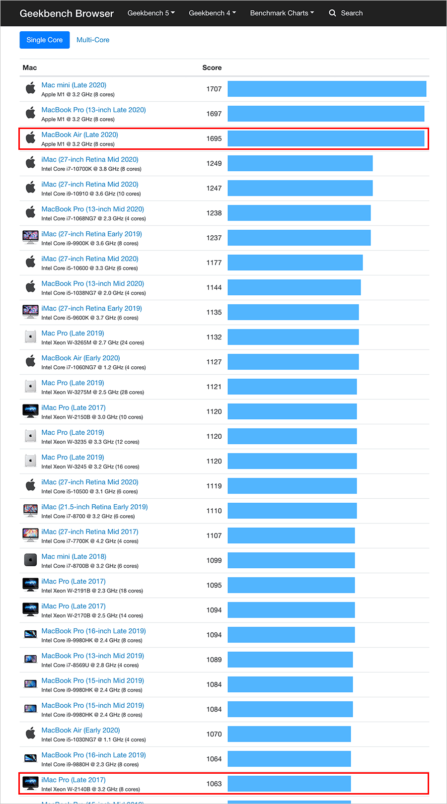 Mac Benchmarks Single Core