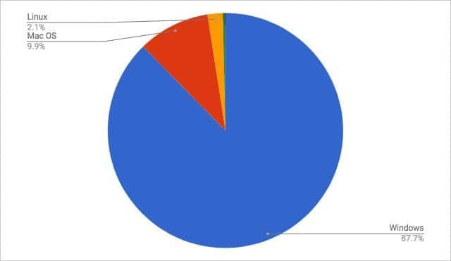 2月デスクトップOSシェア Macが増加