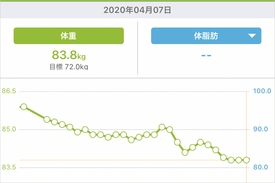 筋トレダイエット3ヶ月の結果は?カロリー管理ではじめてカロリー不足だったと判明