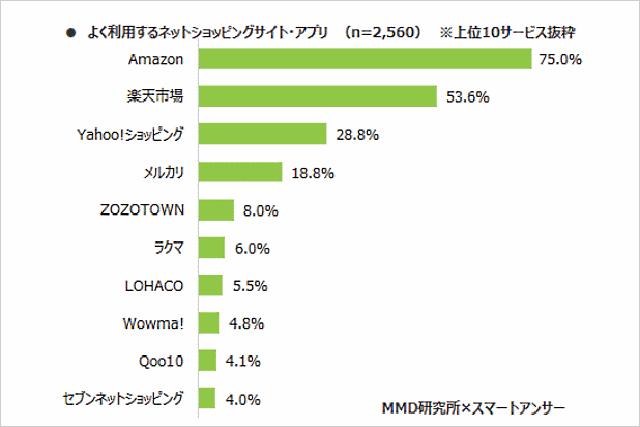 よく利用するECサイト Amazonは1位で75%