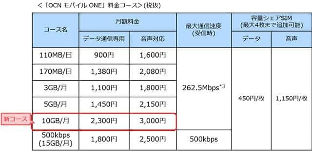 OCNモバイルONE 料金コース