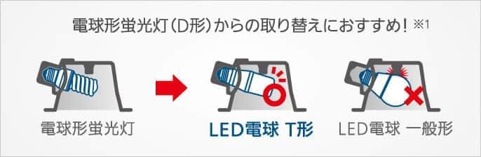 ダウンライトにも取り付けられるLED電球