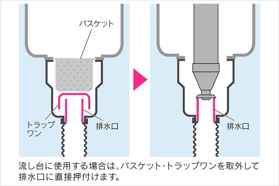 流し台で使う場合の使用方法