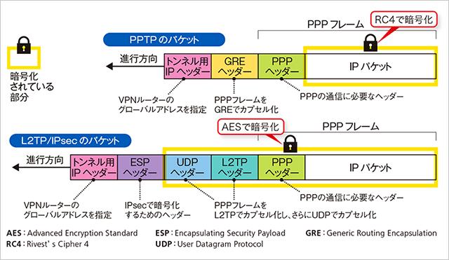 PPTP終了が製品/サービスに影響