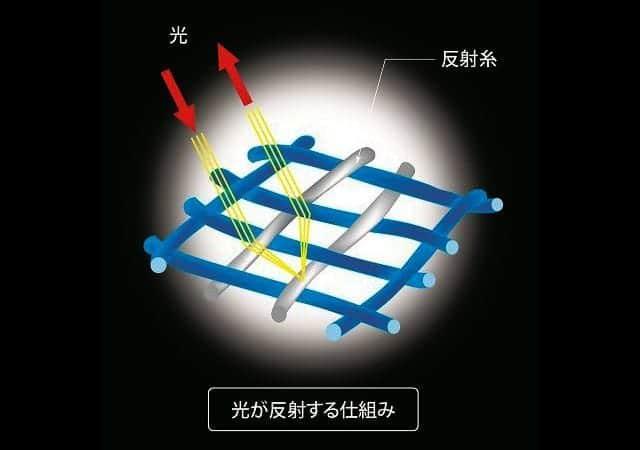 反射糸が編み込まれたリフレクターアンブレラ