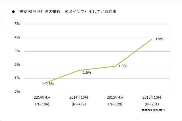 格安SIM 利用者の推移