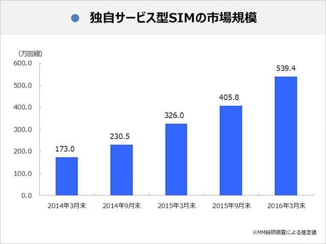 独自サービス型SIMの市場規模