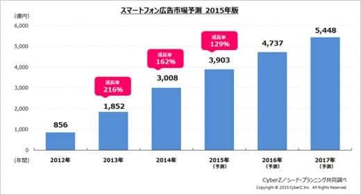 2014年のiPhoneを含むスマホ広告市場規模は3000億円超に。2017年には5000億円!