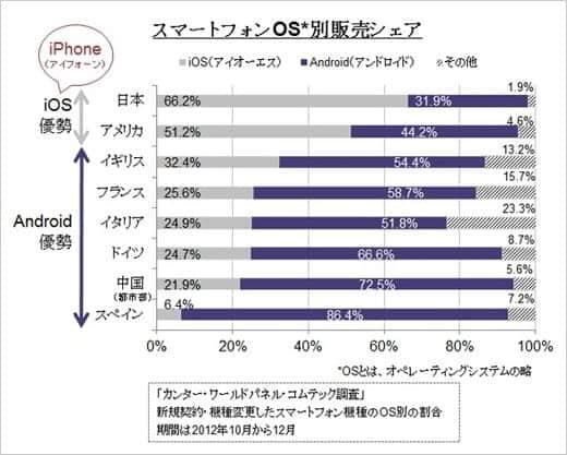 日本で一番売れているスマートフォンはiPhone。Androidの倍!