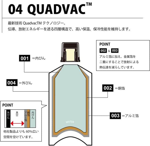 QUADVAC TECHNOLOGY