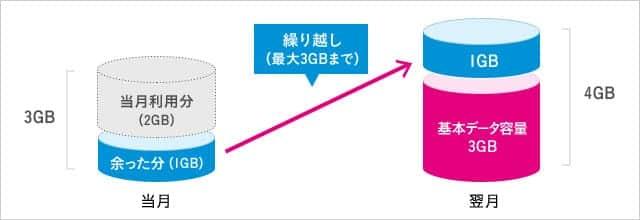 UQ mobile の「データ容量くりこし」