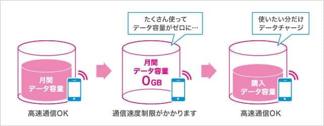 UQ mobile の「データチャージ」
