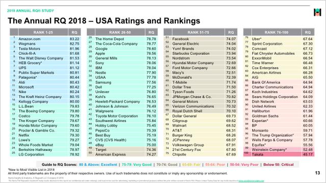 Amazon、評判ランキングで8年連続首位 Appleは5位→29位