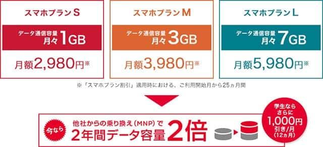 ワイモバイル 料金プラン スマホプランS/M/L